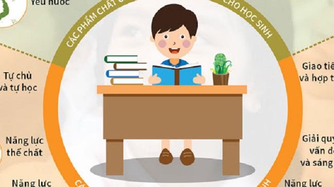 Những phẩm chất cần có của người giáo viên tiểu học