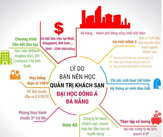 Lý do bạn nên học ngành quản trị khách sạn tại Đại Học Đông Á