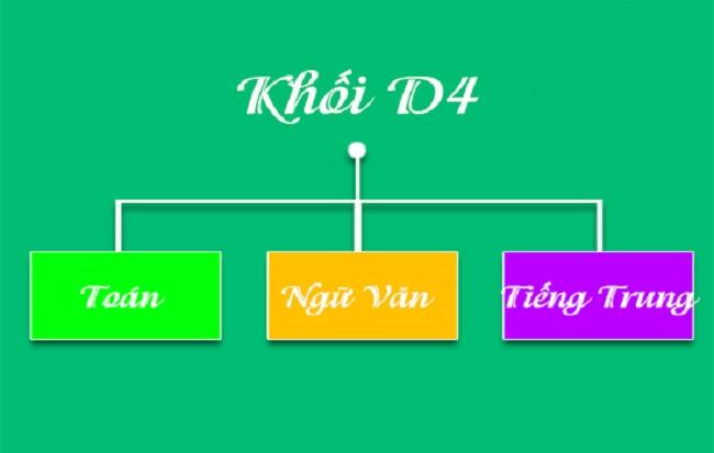 Khối D04 bao gồm những môn nào