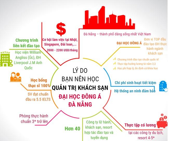 Lý do vì sao nên chọn học quản trị khách sạn tại ĐH Đông Á