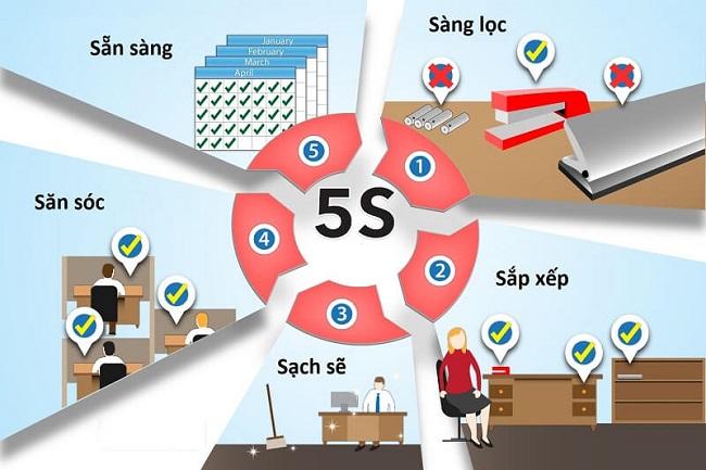 5s trong văn phòng là gì? Vận dụng mô hình 5s trong văn phòng