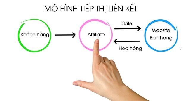 Tham gia mô hình kinh doanh liên kết