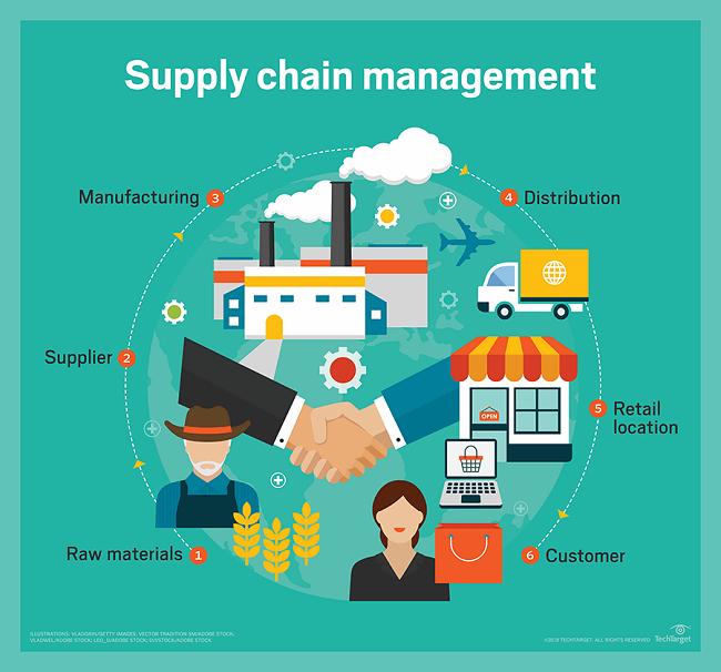 Mô hình hoạt động của chuỗi cung ứng