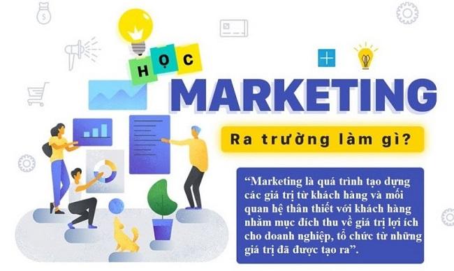 Học Marketing là học những gì?