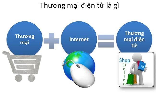 TMĐT là hình thức giao dịch hàng hóa thông qua mạng Internet
